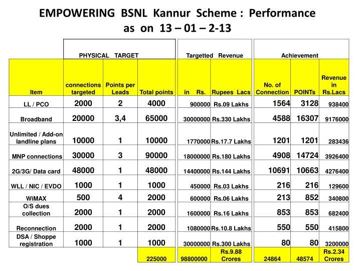 EMPOWERING  BSNL
