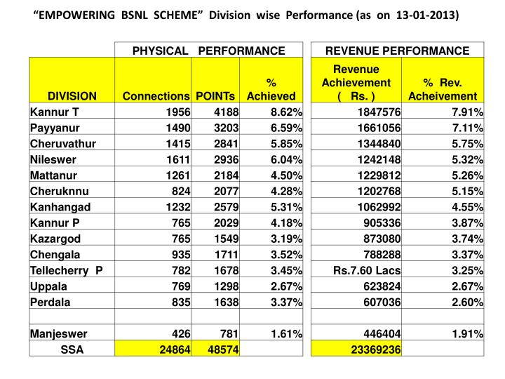 """""""EMPOWERING  BSNL  SCHEME""""  Division  wise  Performance (as  on  13-01-2013)"""