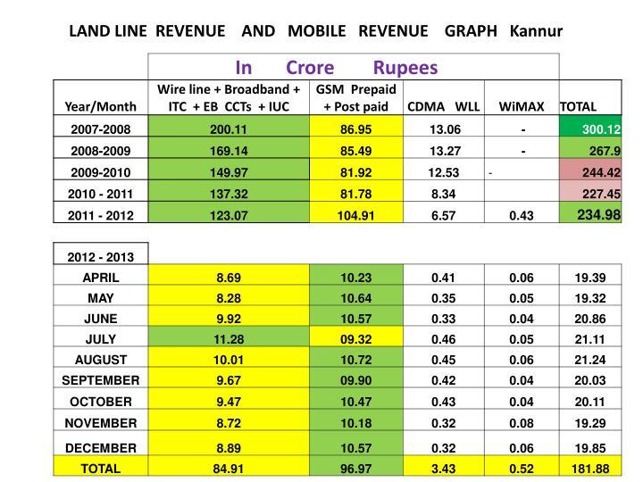 LAND LINE  REVENUE    AND   MOBILE   REVENUE    GRAPH   Kannur