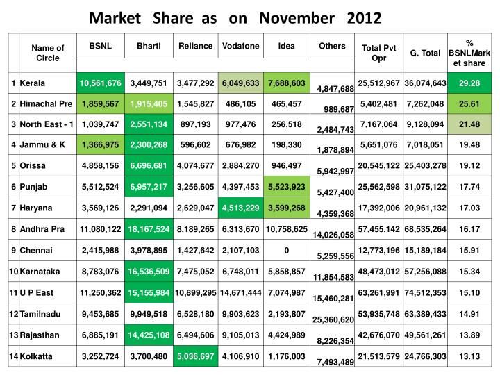 Market   Share  as   on   November   2012