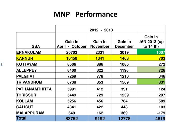 MNP   Performance