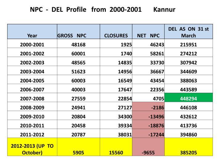 NPC  -  DEL  Profile   from  2000-2001       Kannur