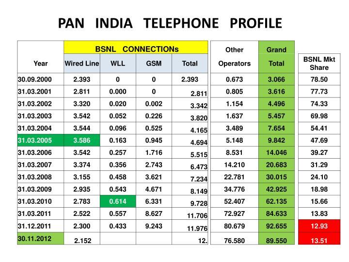 PAN   INDIA   TELEPHONE   PROFILE