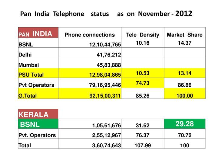 Pan  India  Telephone    status     as  on  November -