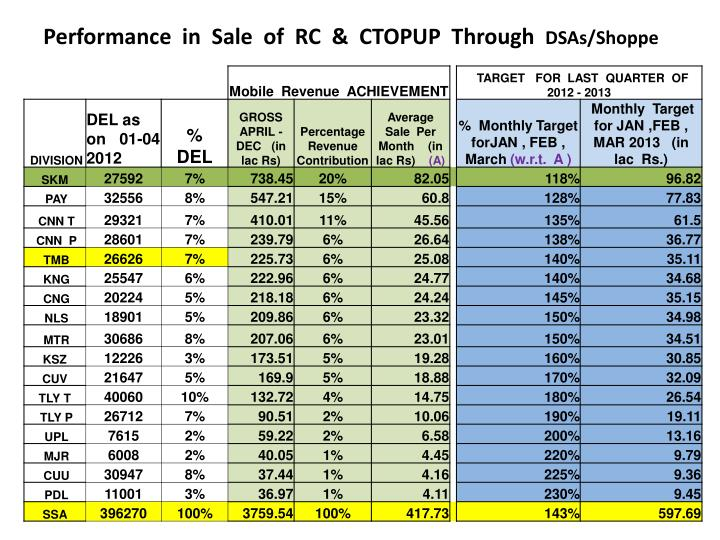 Performance  in  Sale  of  RC  &  CTOPUP  Through