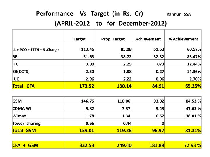 Performance    Vs   Target  (in  Rs.  Cr)