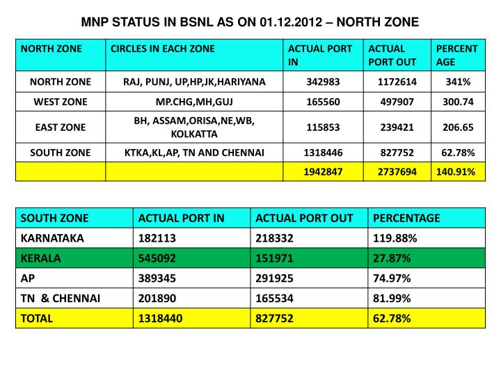 MNP STATUS IN BSNL AS ON 01.12.2012 – NORTH ZONE