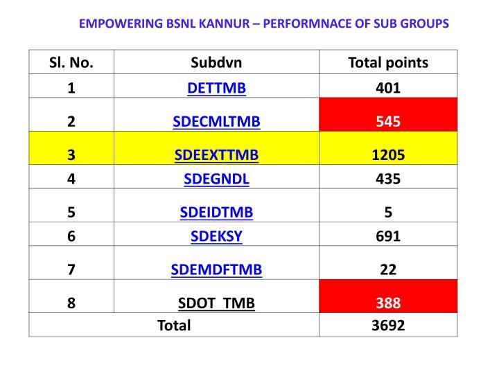 EMPOWERING BSNL KANNUR – PERFORMNACE OF SUB GROUPS