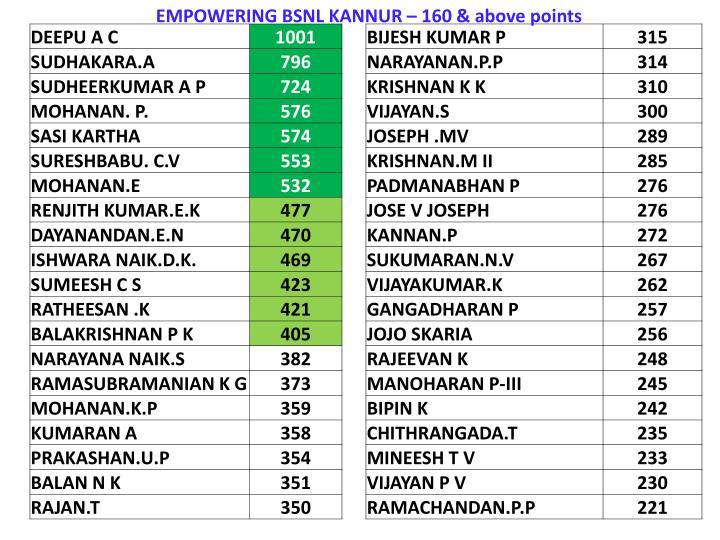 EMPOWERING BSNL KANNUR – 160 & above points