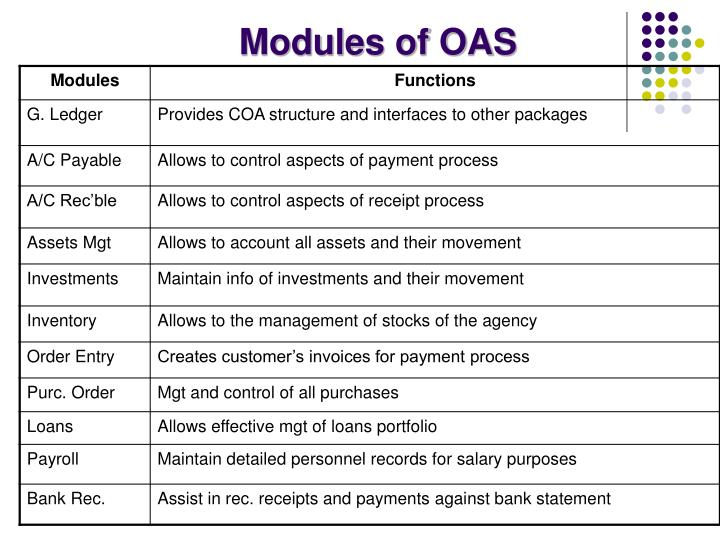Modules of OAS