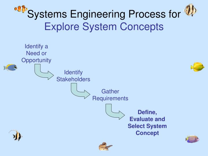 Systems Engineering Process for