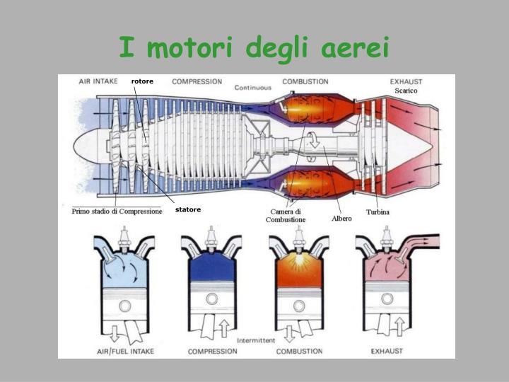 I motori degli aerei