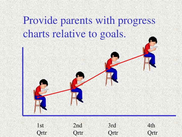 Provide parents with progress