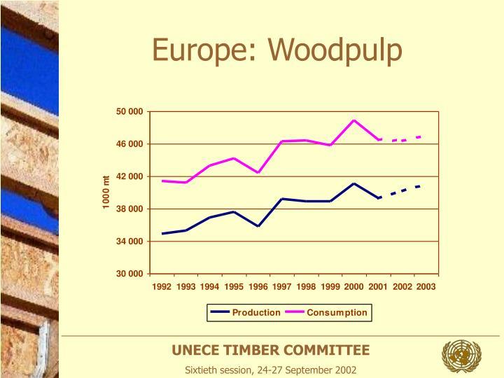 Europe: Woodpulp