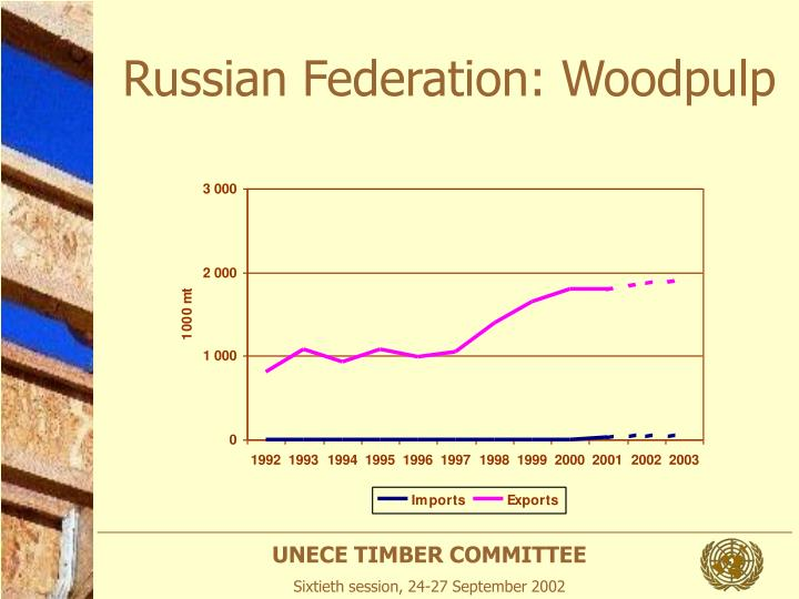Russian Federation: Woodpulp