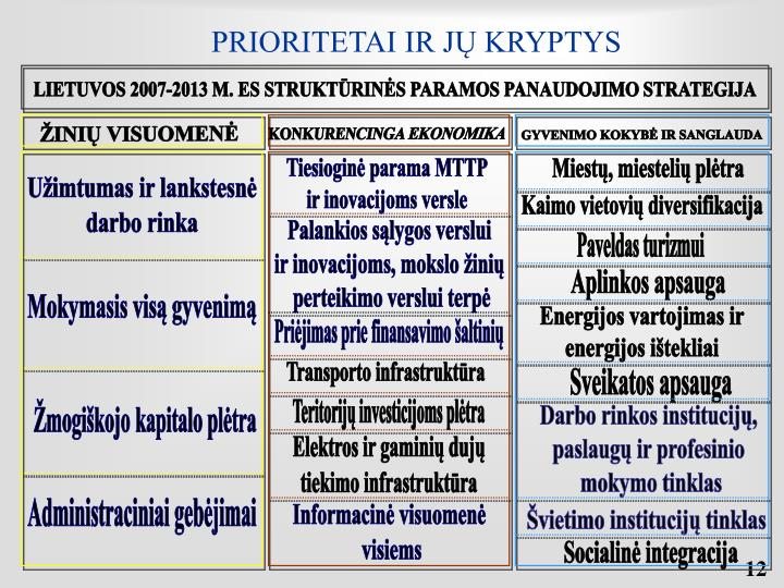 PRIORITETAI IR JŲ KRYPTYS