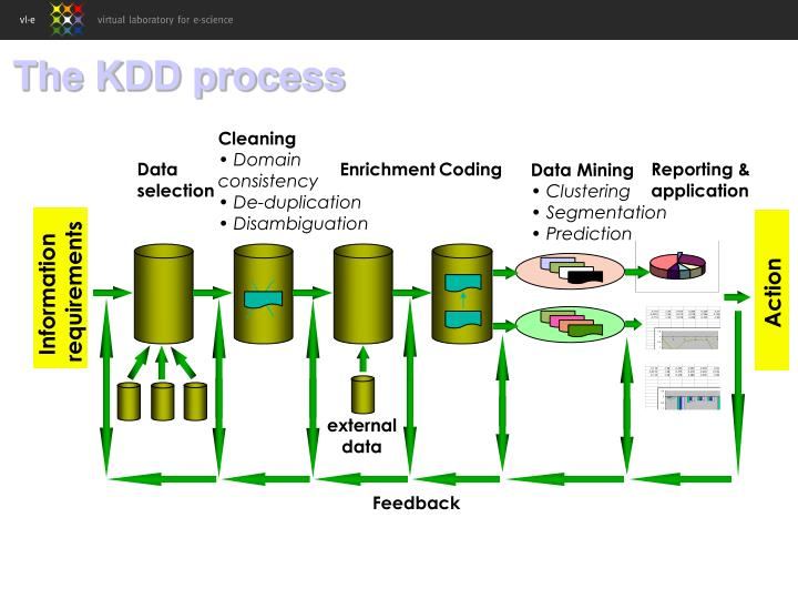 The KDD process