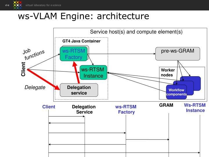 ws-VLAM Engine: architecture