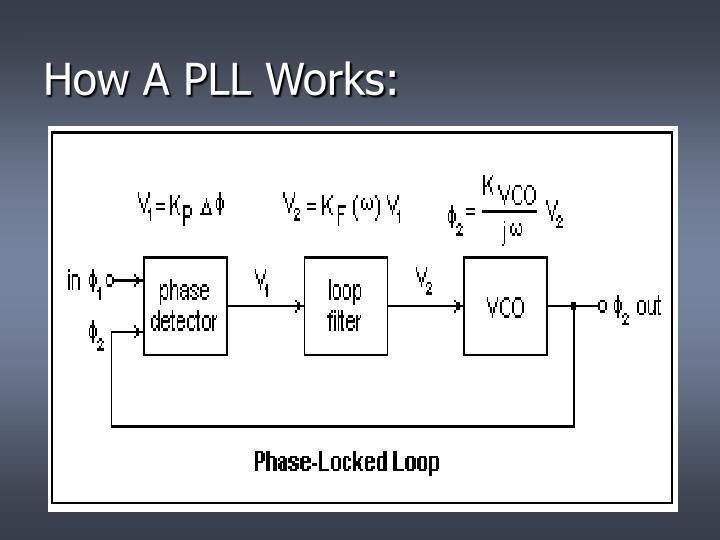 How A PLL Works: