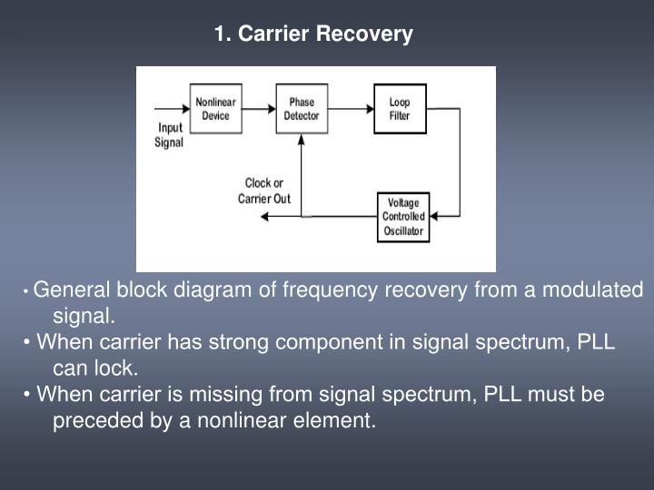 1. Carrier Recovery
