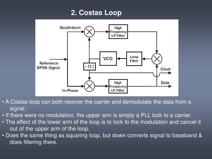2. Costas Loop