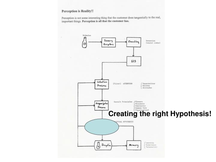 Creating the right Hypothesis!
