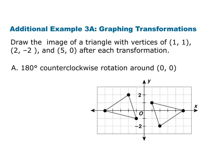 Additional Example 3A: Graphing Transformations