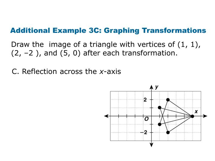 Additional Example 3C: Graphing Transformations