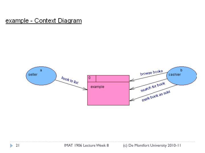 IMAT 1906 Lecture Week 8             (c) De Montfort University 2010-11