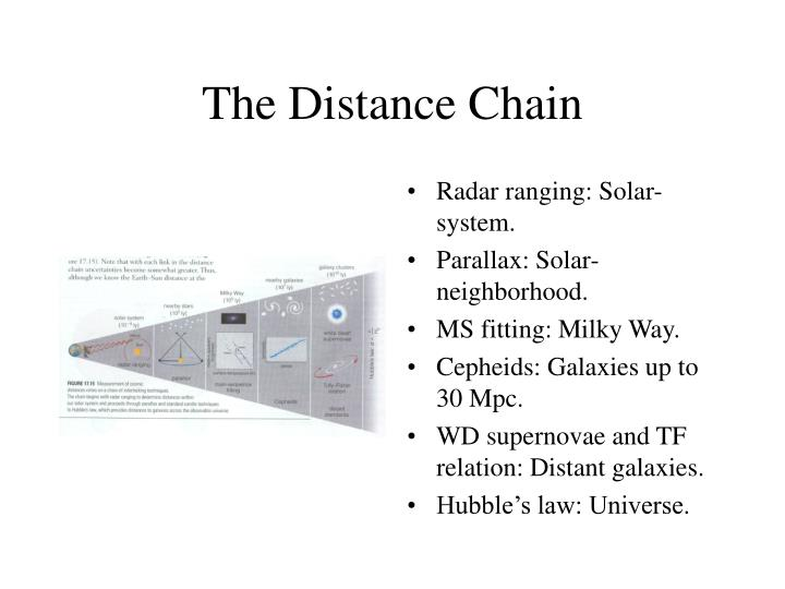 The Distance Chain