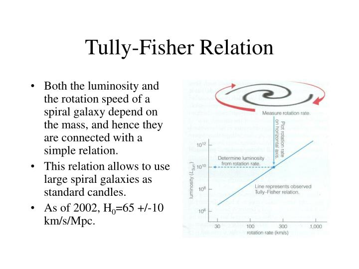Tully-Fisher Relation