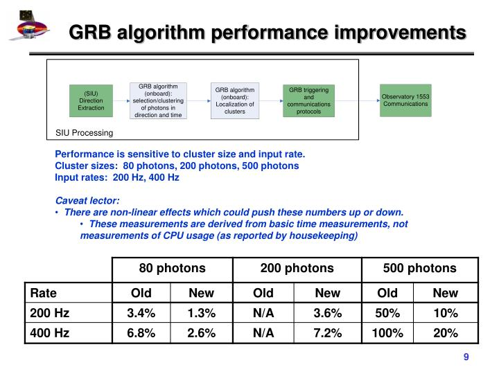 GRB algorithm performance improvements