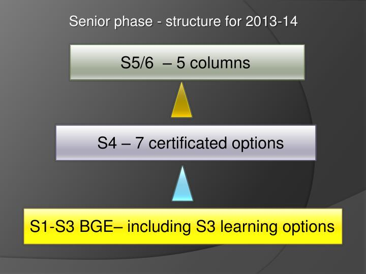 Senior phase - structure for 2013-14