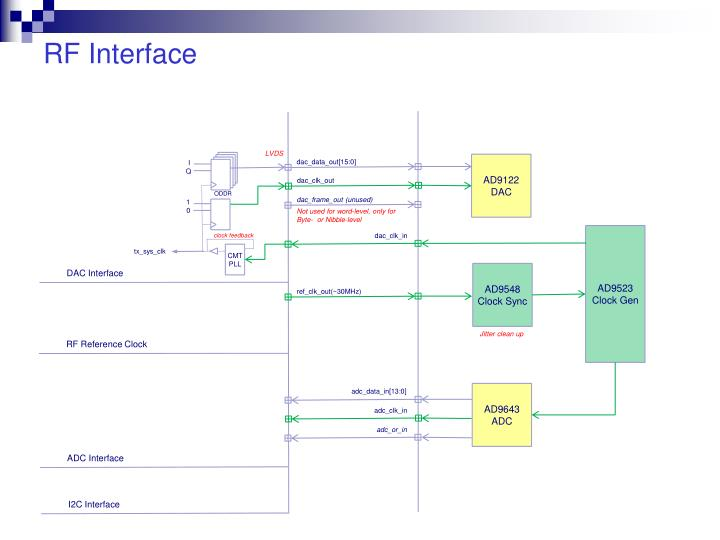 RF Interface