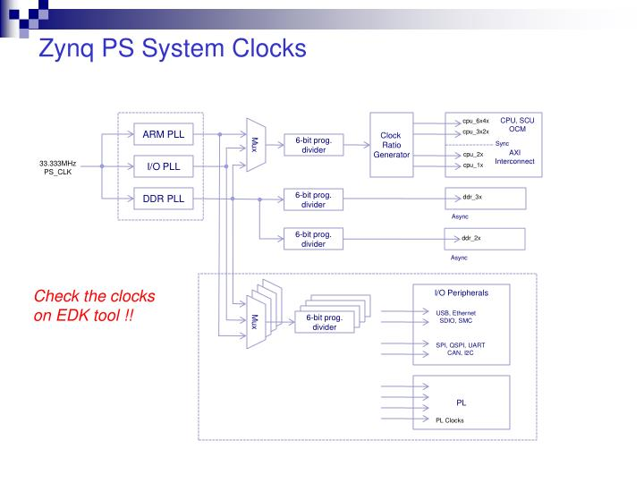 Zynq ps system clocks