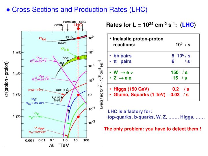 Inelastic proton-proton