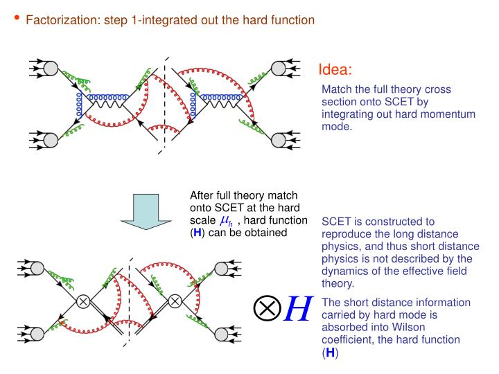 Factorization: step 1-integrated out the hard function