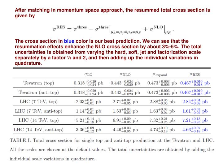 After matching in momentum space approach, the resummed total cross section is given by