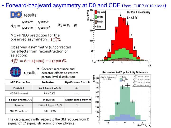 Forward-bacjward asymmetry at D0 and CDF (