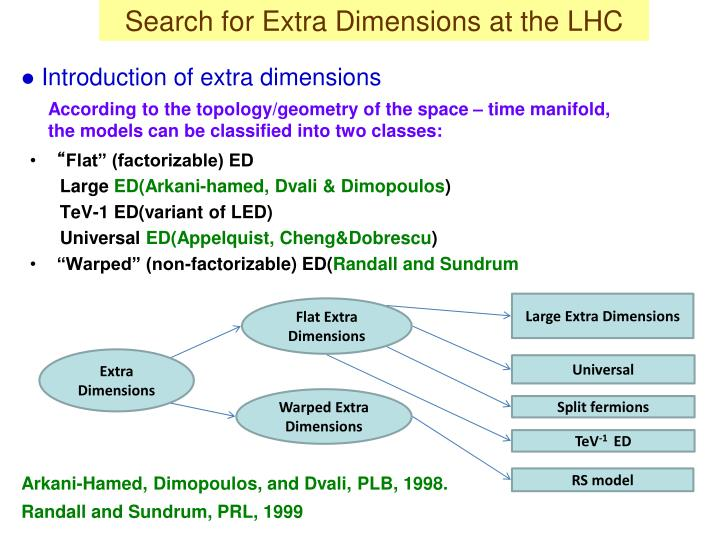 Search for Extra Dimensions at the LHC