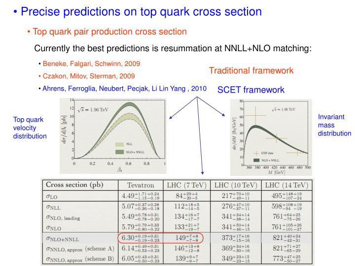Precise predictions on top quark cross section