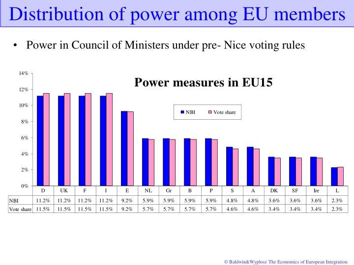 Distribution of power among EU members