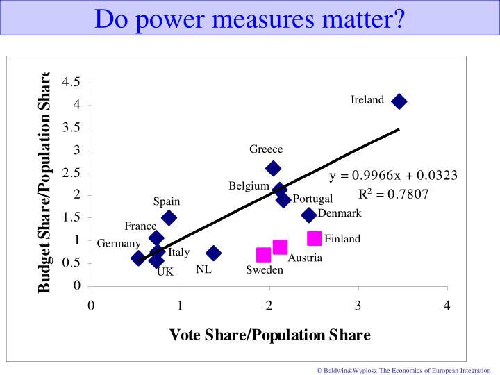 Do power measures matter?