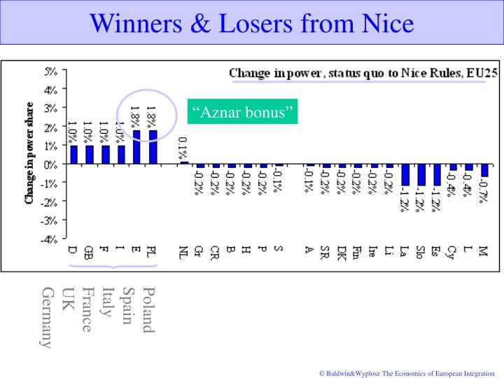 Winners & Losers from Nice