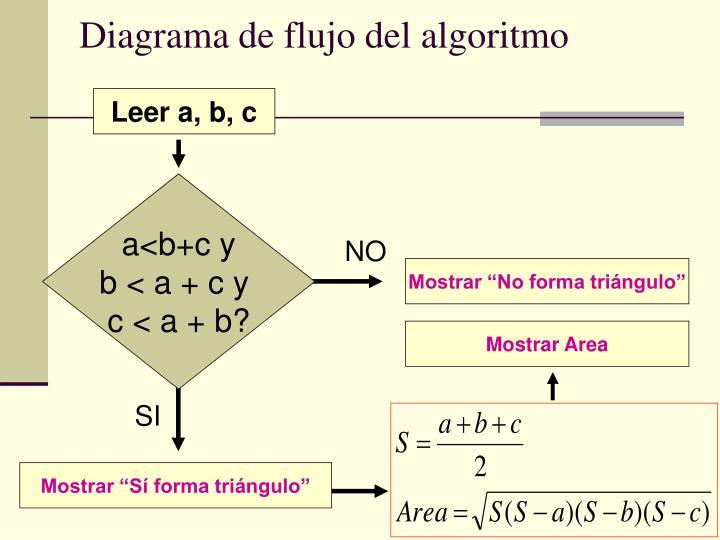 Diagrama de flujo del algoritmo