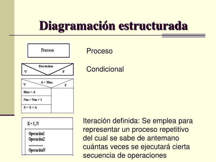 Diagramación estructurada