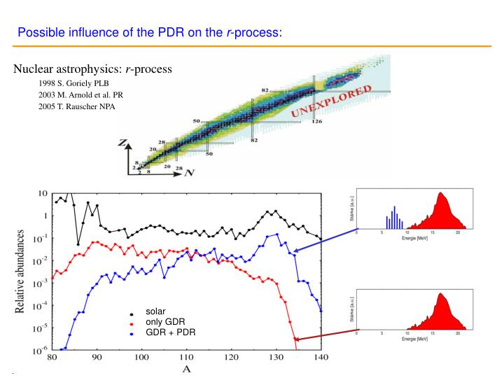 Possible influence of the PDR on the