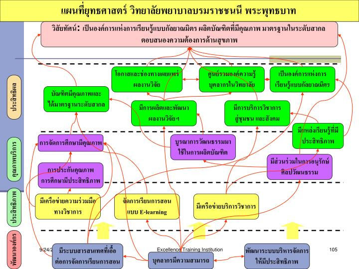 แผนที่ยุทธศาสตร์ วิทยาลัยพยาบาลบรมราชชนนี พระพุทธบาท