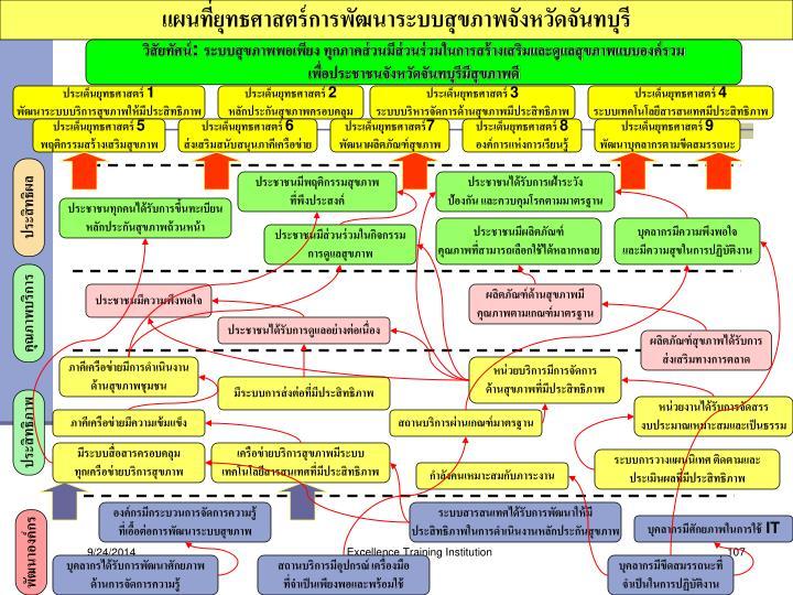 แผนที่ยุทธศาสตร์การพัฒนาระบบสุขภาพจังหวัดจันทบุรี