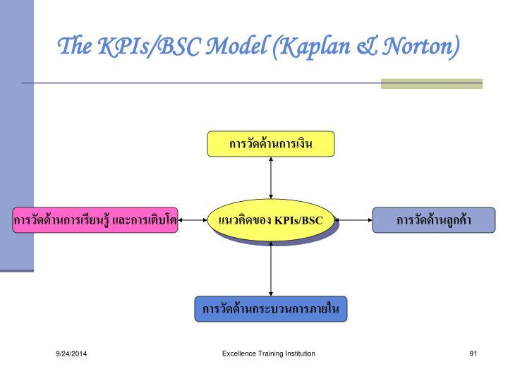 The KPIs/BSC Model (Kaplan & Norton)
